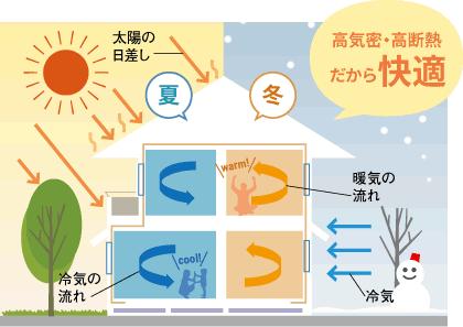 耐震・耐火・高気密・高断熱の快適な家 2×4(ツーバイフォー)工法 |広島の注文住宅|新築|工務店|マリモハウス