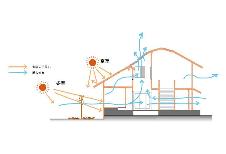 自然循環型設計、「ナチュラルサーキュレーションデザイン」とは?|広島の2×4新築注文住宅&リフォームなら マリモハウス